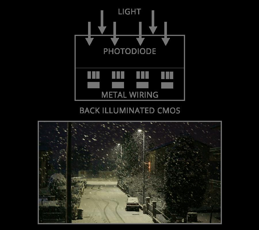 back illuminated image sensor nocturnal security cameras